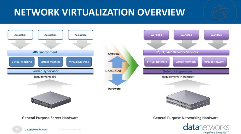 Virtual Network Virtual Network Virtual Network Server Hypervisor Requirement: x86 Decoupled Network