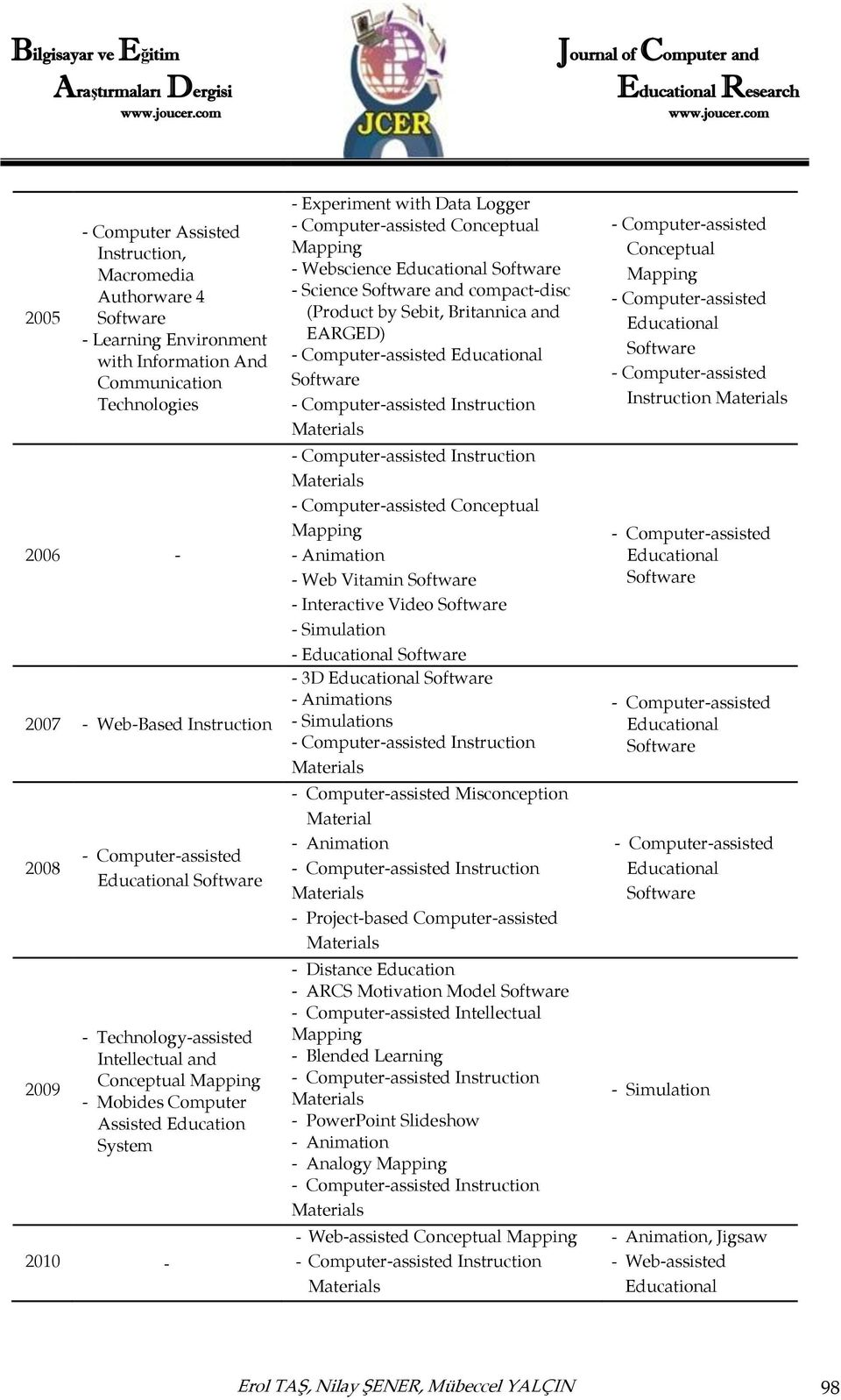 Conceptual Mapping - Webscience Educational Software - Science Software and compact-disc (Product by Sebit, Britannica and EARGED) - Computer-assisted Educational Software - Computer-assisted