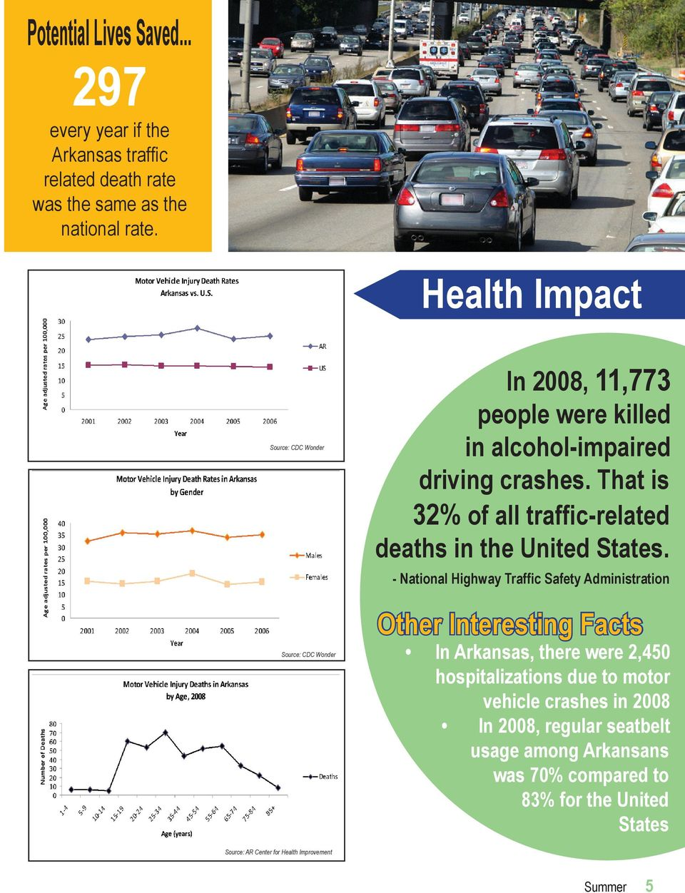 That is 32% of all traffic-related deaths in the United States.