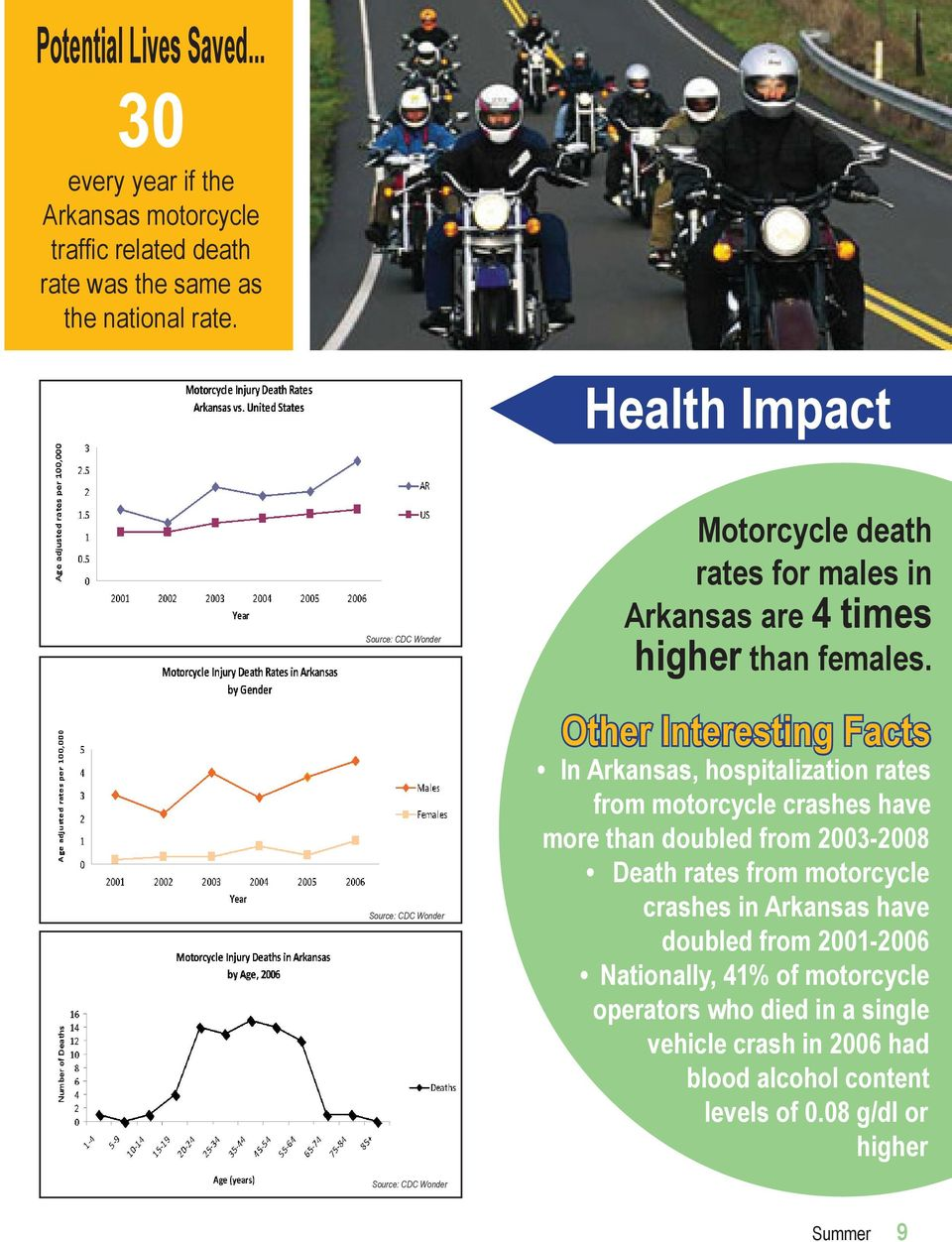 Other Interesting Facts In Arkansas, hospitalization rates from motorcycle crashes have more than doubled from 2003-2008 Death rates from