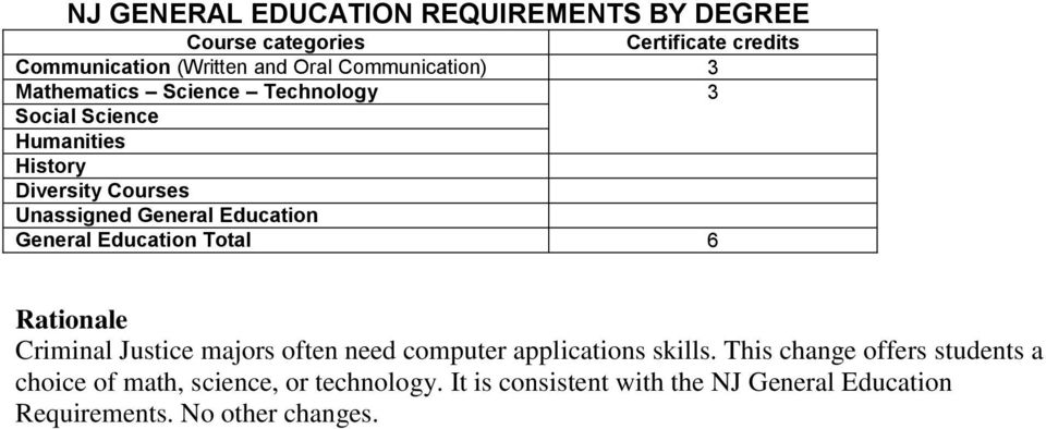 Education General Education Total 6 Rationale Criminal Justice majors often need computer applications skills.