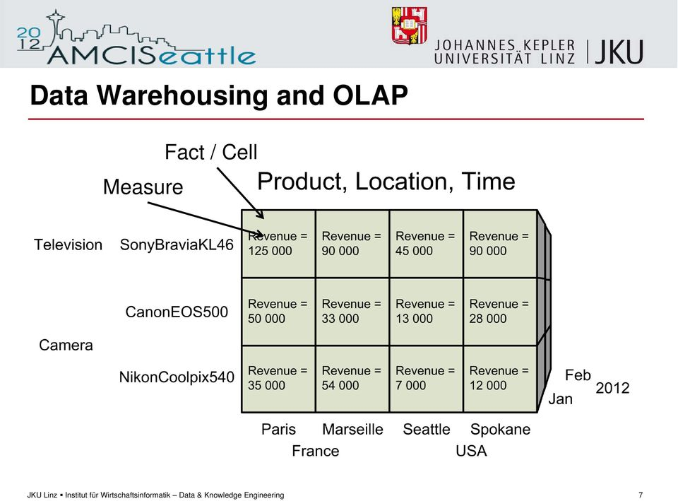and OLAP