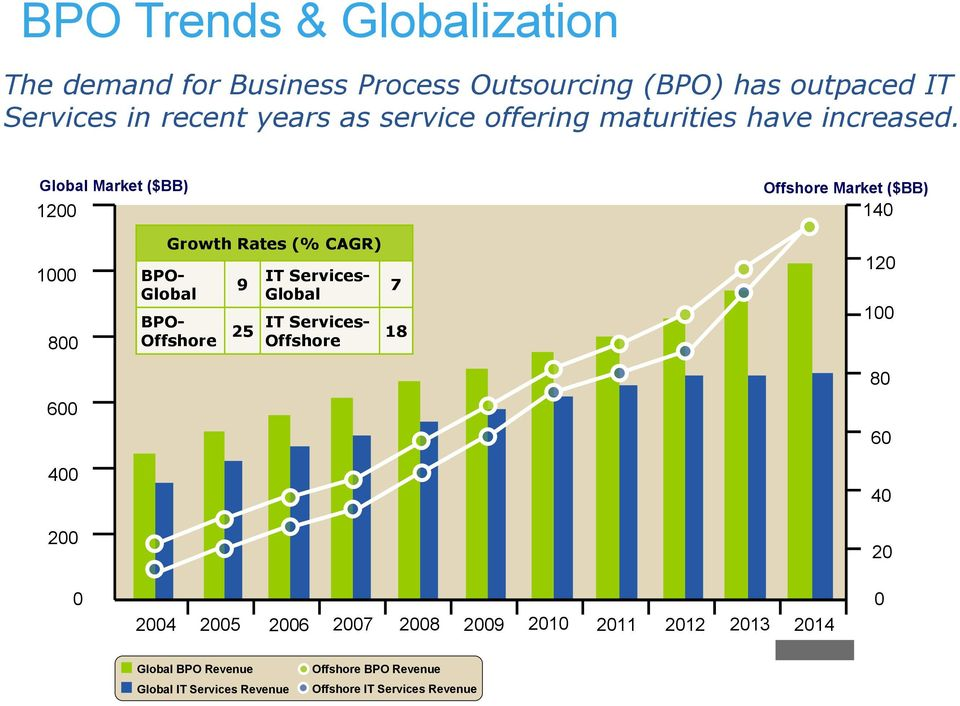Global Market ($BB) 1200 Offshore Market ($BB) 140 1000 800 600 400 200 Growth Rates (% CAGR) BPO- IT Services- 9 Global Global 7