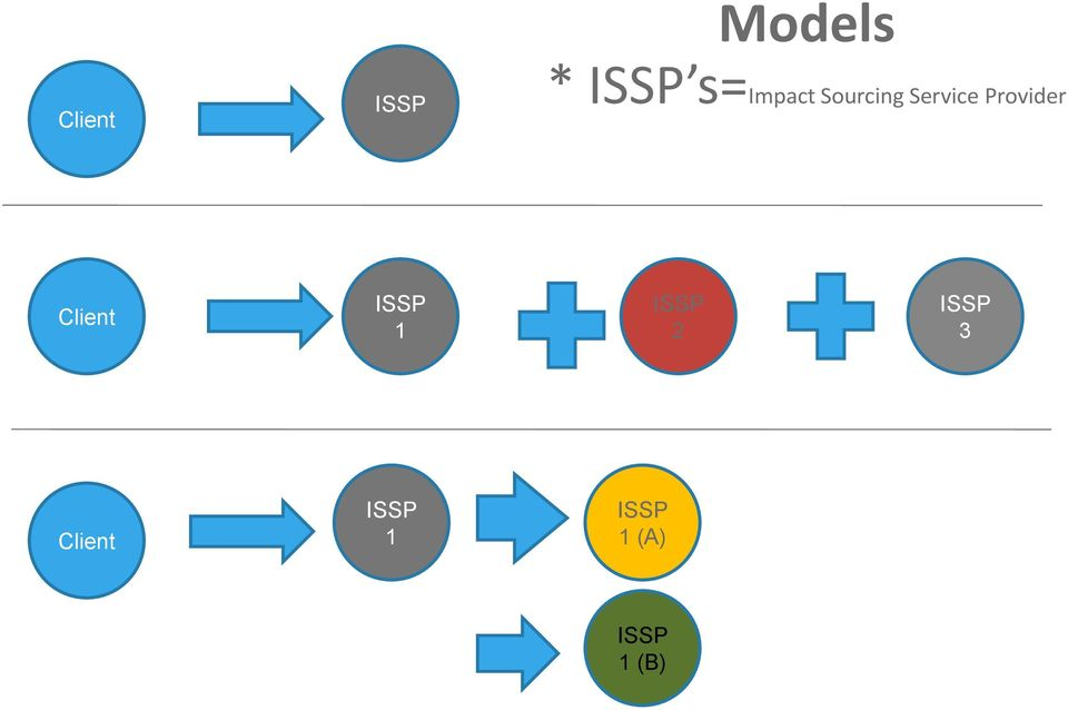 Provider Client ISSP 1 ISSP 2