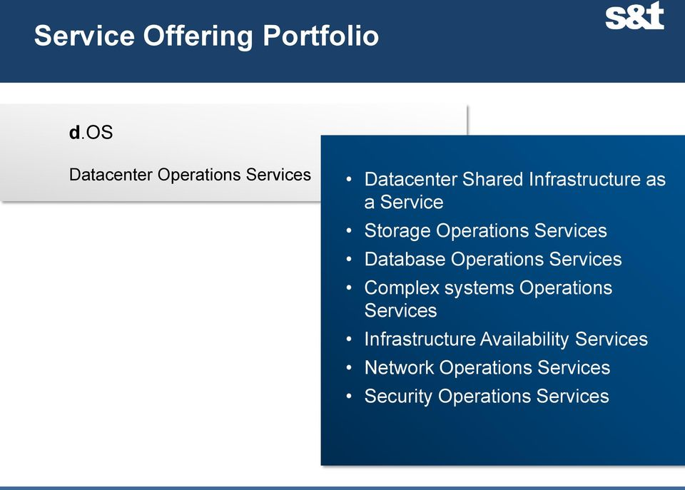 Service Storage Operations Services Database Operations Services Complex