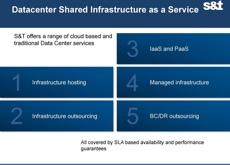 Infrastructure hosting 4 Managed infrastructure 2 Infrastructure