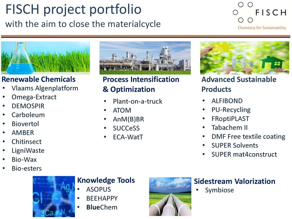 Plant-on-a-truck ATOM AnM(B)BR SUCCeSS ECA-WatT Knowledge Tools ASOPUS BEEHAPPY BlueChem Advanced Sustainable Products