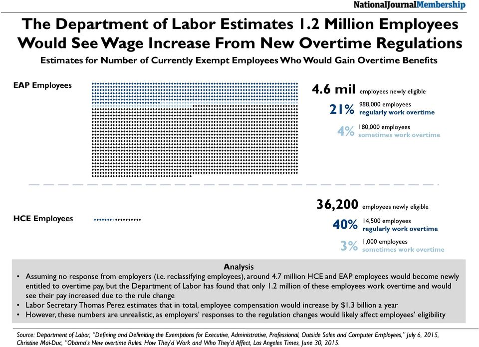 6 mil employees newly eligible 21% 4% 988,000 employees regularly work overtime 180,000 employees sometimes work overtime HCE Employees 36,200 employees newly eligible 40% 3% 14,500 employees
