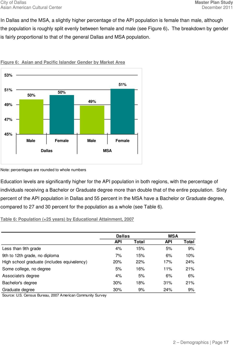 Figure 6: Asian and Pacific Islander Gender by Market Area 53% 51% 49% 50% 50% 49% 51% 47% 45% Male Female Male Female Dallas MSA Note: percentages are rounded to whole numbers Education levels are