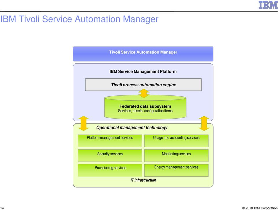 items Operational management technology Platform management services Usage and accounting services