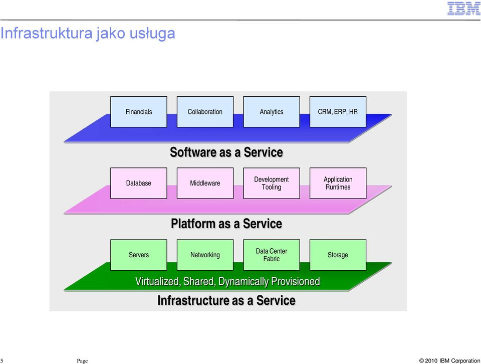 Runtimes Platform as a Service Servers Networking Data Center Fabric Storage