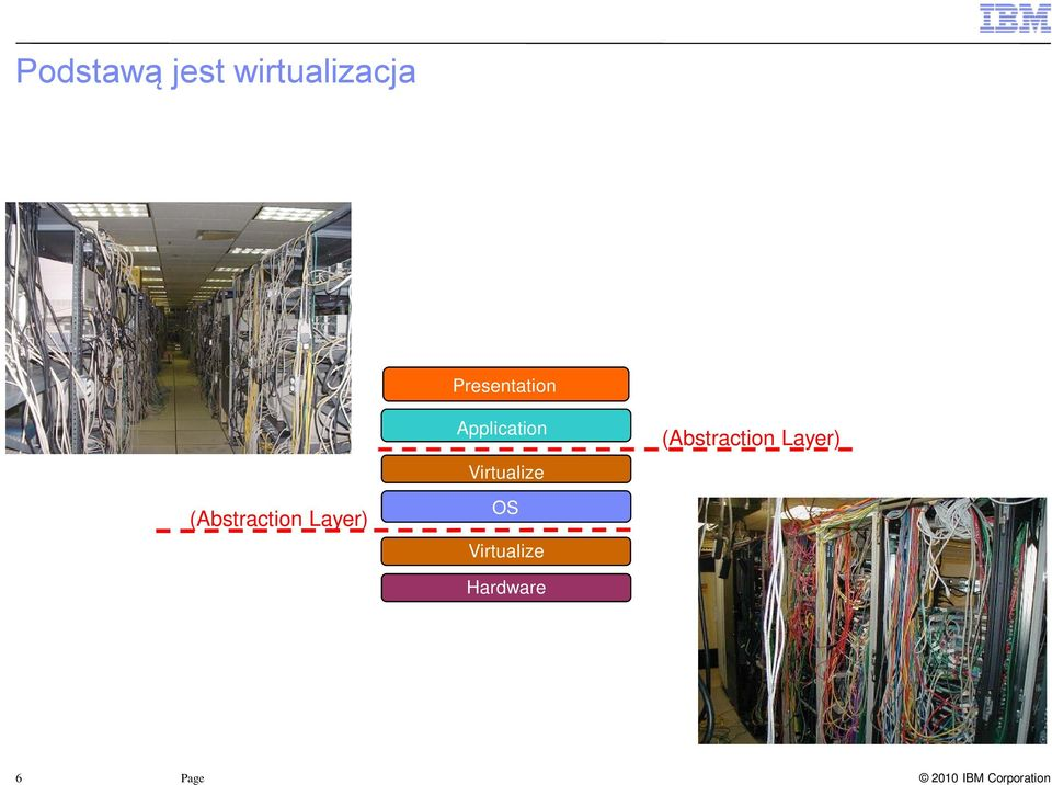 Virtualize (Abstraction Layer)
