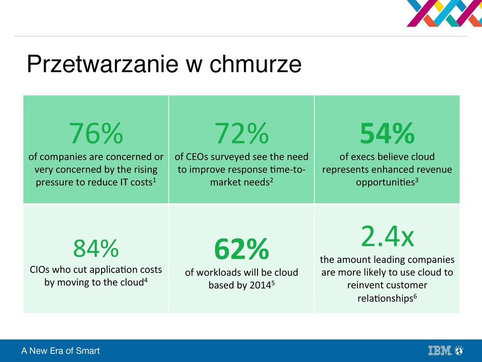 the need to improve response.me- to- market needs 2 54% of execs believe cloud represents enhanced revenue opportuni.