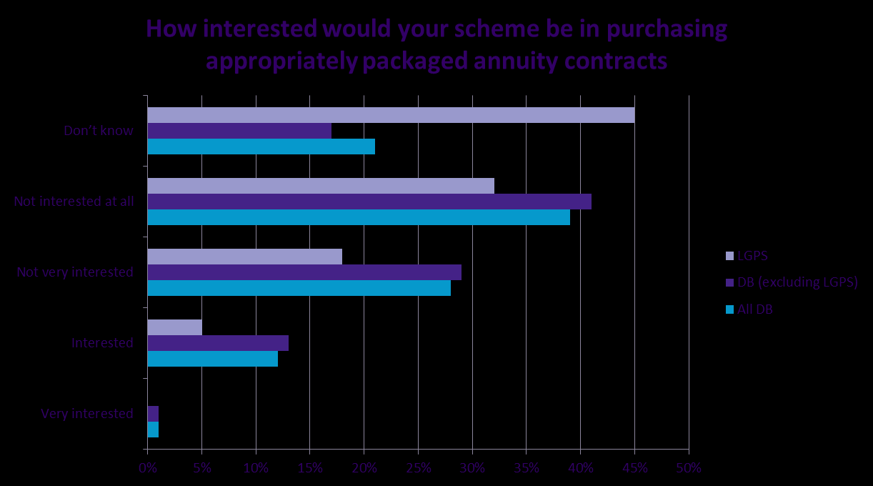 27. The lack of appropriate match and the costs of intermediation mean that appetite amongst our DB pension scheme members is likely to be limited.