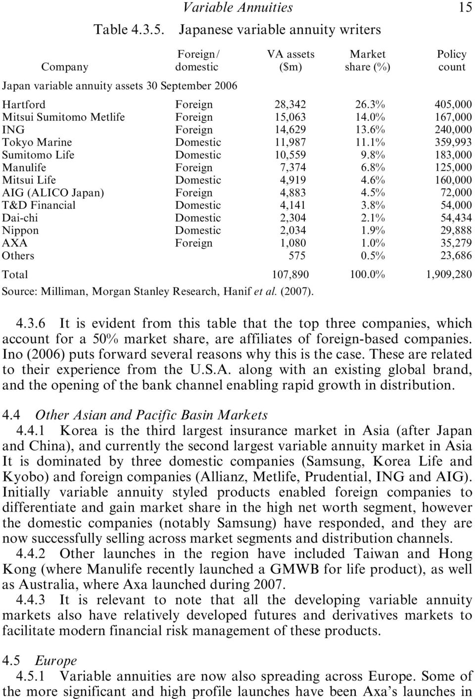 Manulife Mitsui Life AIG (ALICO Japan) T&D Financial Dai-chi Nippon AXA Others Total Foreign Foreign Foreign Domestic Domestic Foreign Domestic Foreign Domestic Domestic Domestic Foreign VA assets