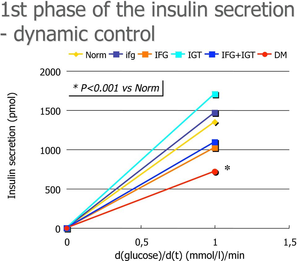 Insulin secretion (pmol) 1500 1000 500 * P<0.