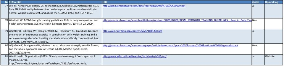 ACSM'S Health & Fitness Journal. 13(4):14-22, 2009. 79 Whatley JE, Gillespie WJ, Honig J, Walsh MJ, Blackburn AL, Blackburn GL.