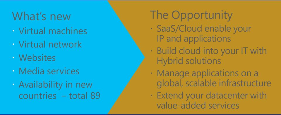 IP and applications Build cloud into your IT with Hybrid solutions Manage