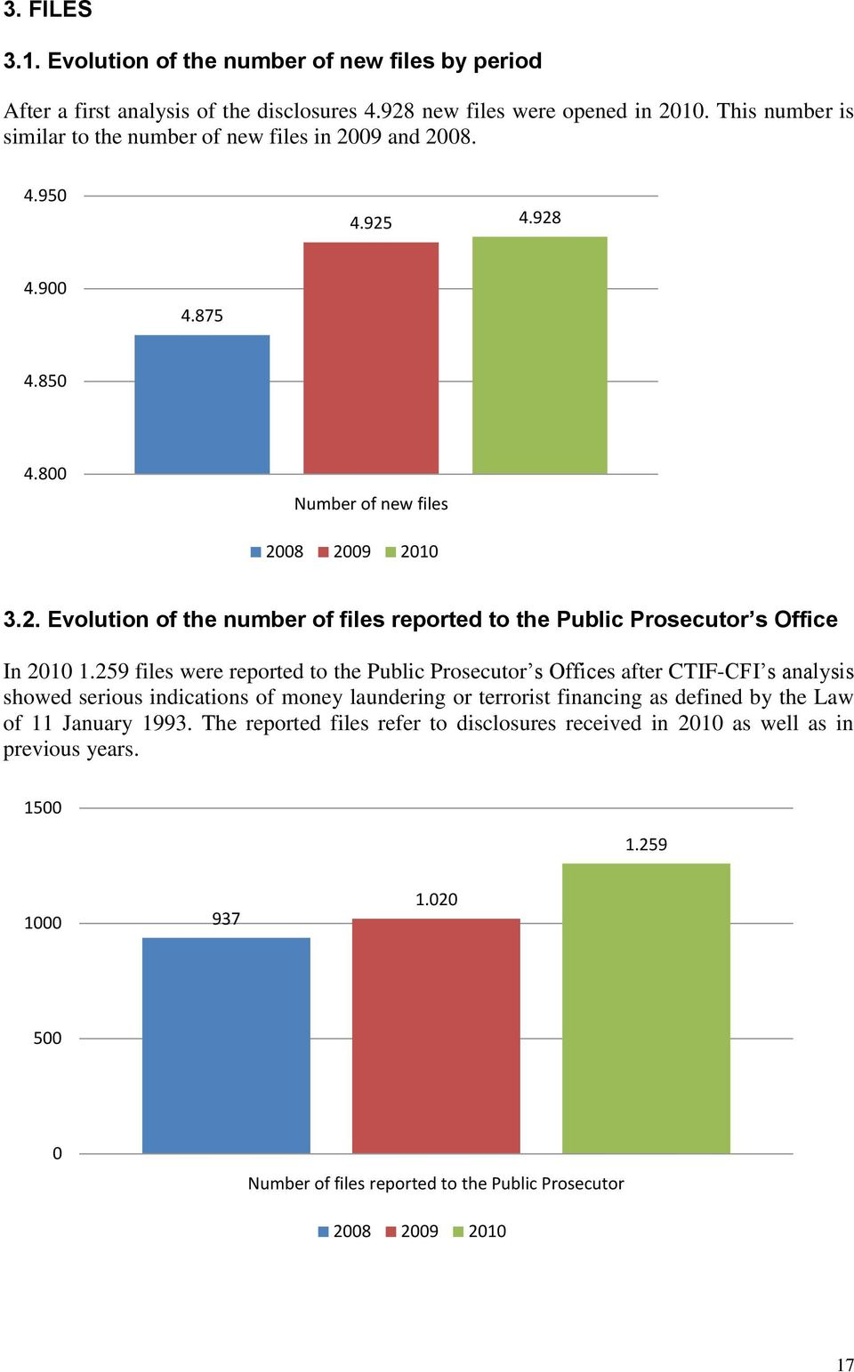259 files were reported to the Public Prosecutor s Offices after CTIF-CFI s analysis showed serious indications of money laundering or terrorist financing as defined by the Law of 11
