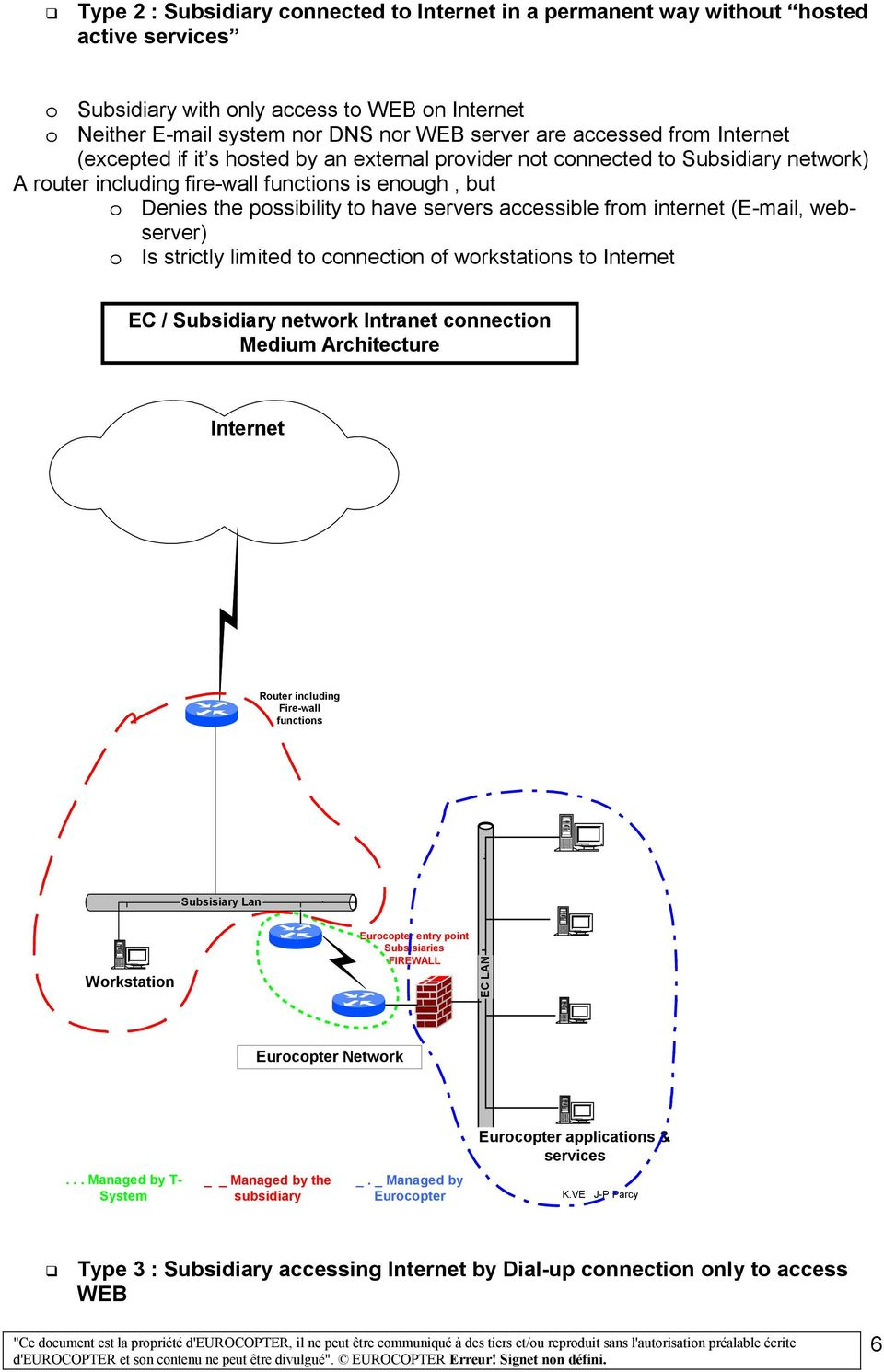 servers accessible from internet (E-mail, webserver) o Is strictly limited to connection of workstations to Internet EC / Subsidiary network Intranet connection Medium Architecture Internet Router