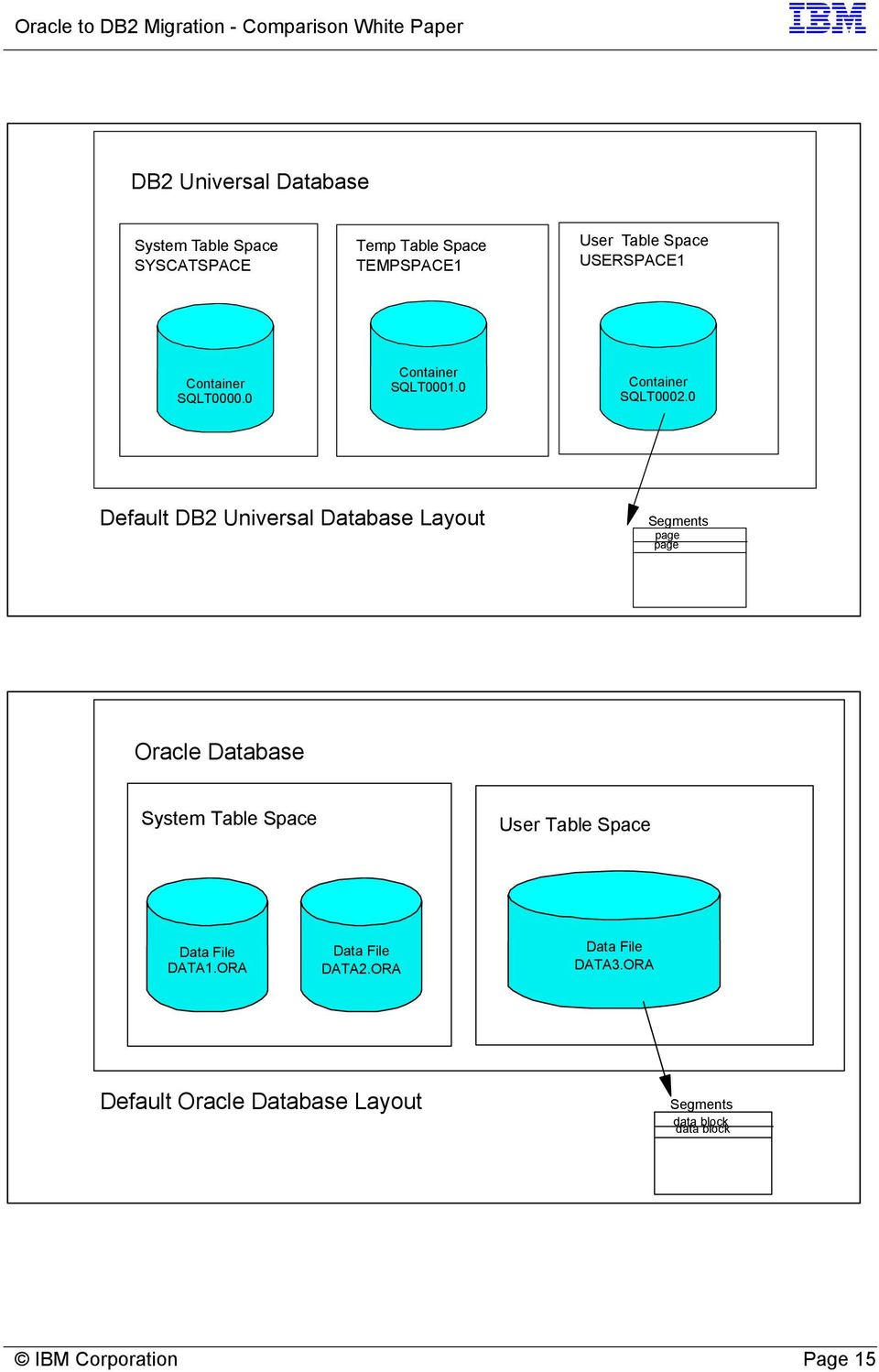 0 Default DB2 Universal Database Layout Segments page page Oracle Database System Table Space User Table