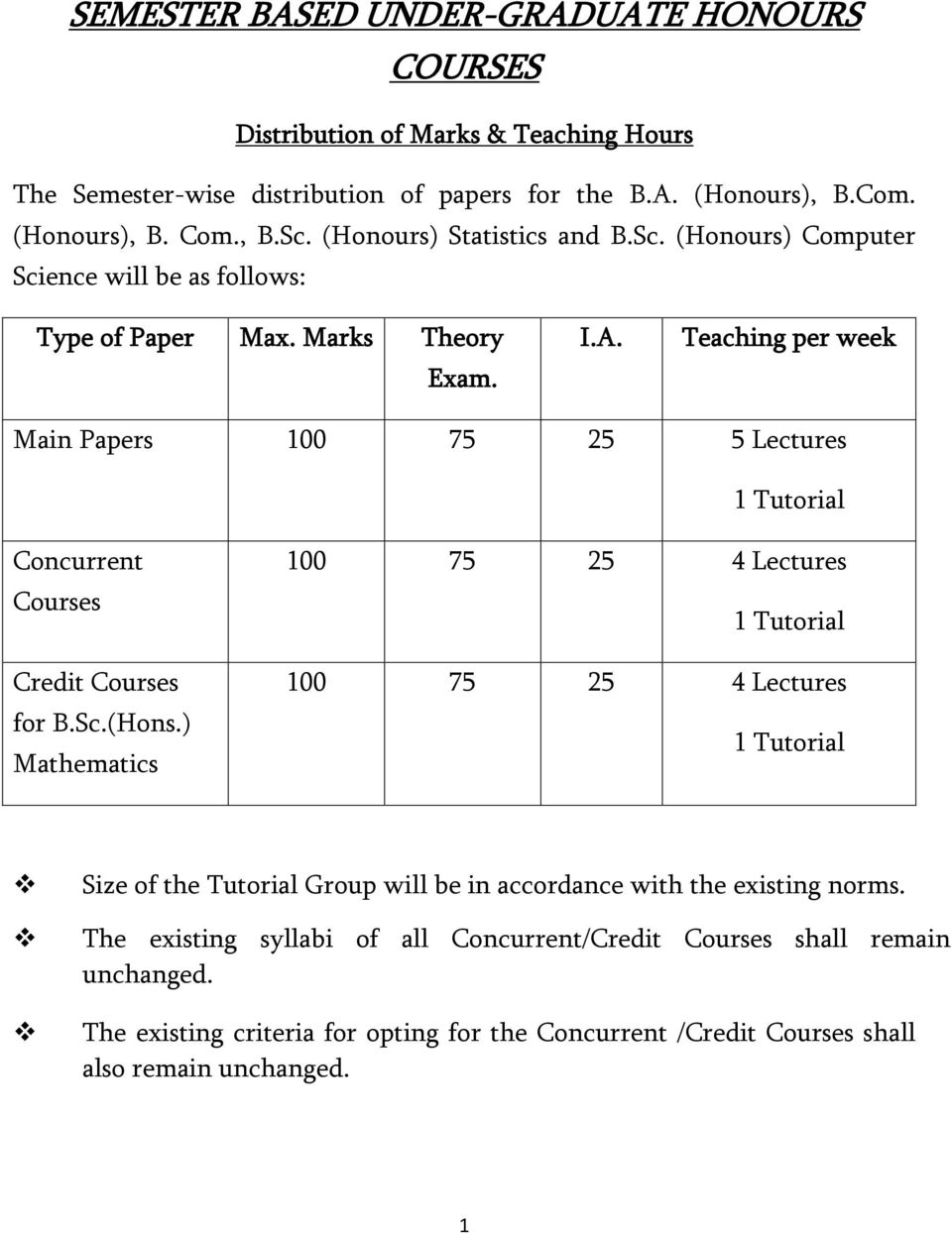 Teaching per week Main Papers 100 75 25 5 Lectures 1 Tutorial Concurrent Courses Credit Courses for B.Sc.(Hons.