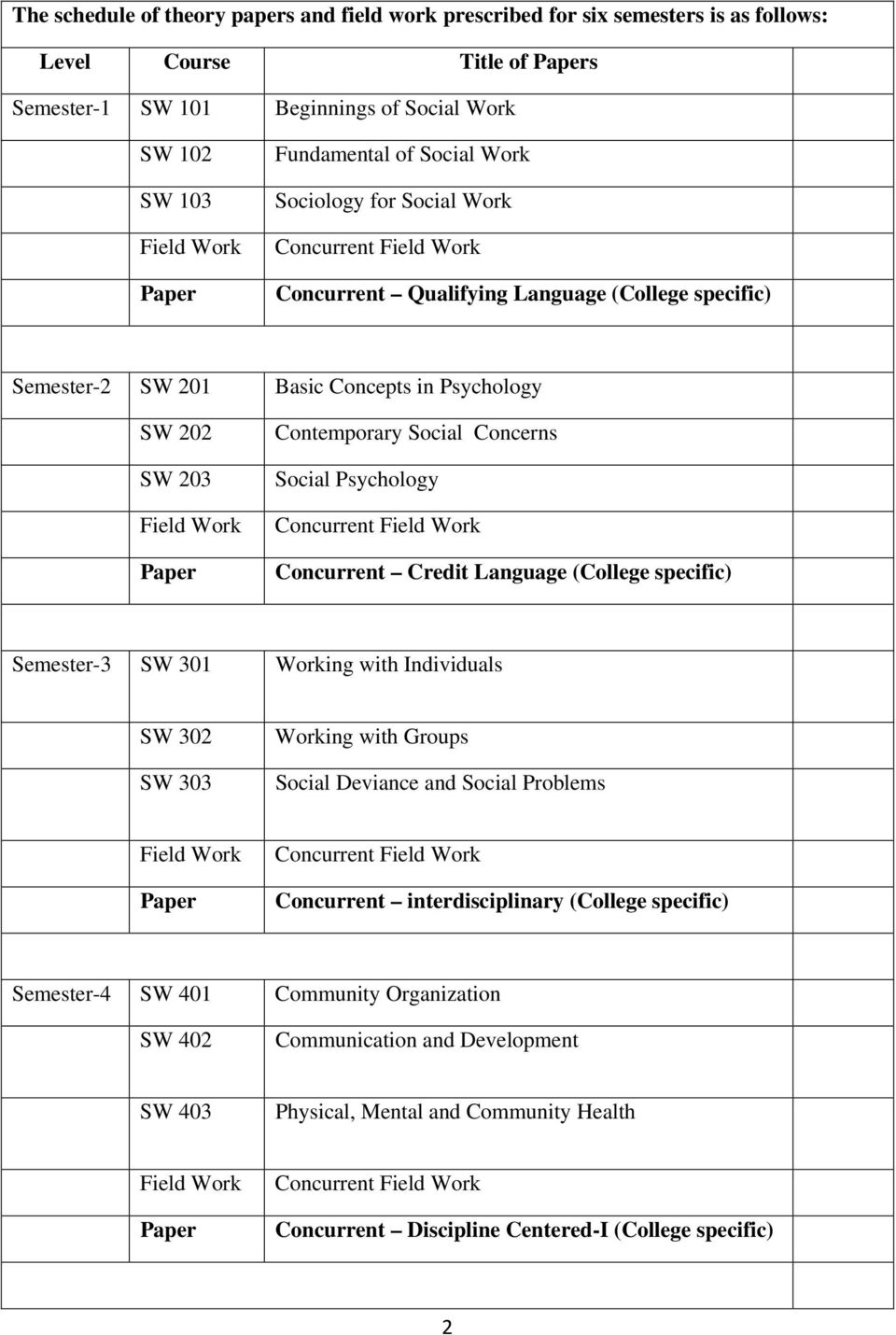 Paper Contemporary Social Concerns Social Psychology Concurrent Field Work Concurrent Credit Language (College specific) Semester-3 SW 301 Working with Individuals SW 302 SW 303 Working with Groups