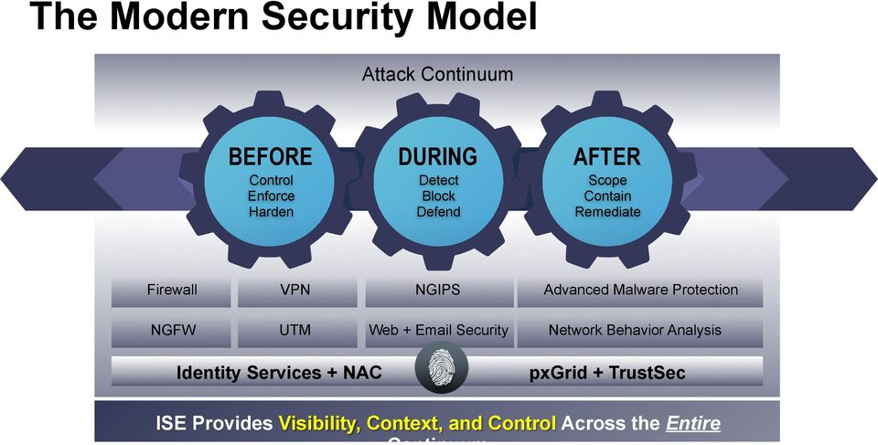 Protection NGFW UTM Web + Email Security Network Behavior Analysis Identity Services +