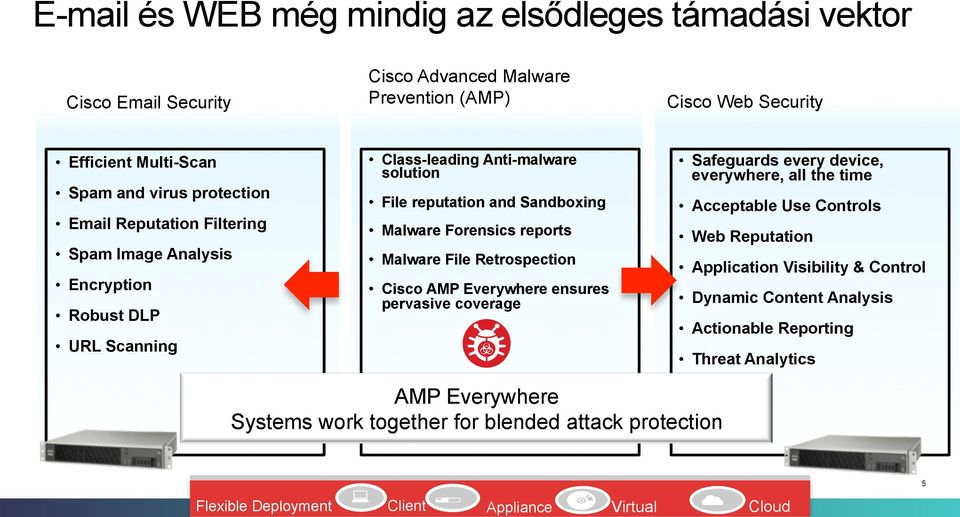 File Retrospection Cisco AMP Everywhere ensures pervasive coverage Safeguards every device, everywhere, all the time Acceptable Use Controls Web Reputation Application Visibility &