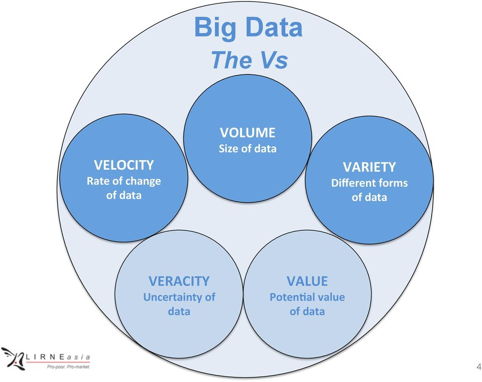 Different forms of data VERACITY