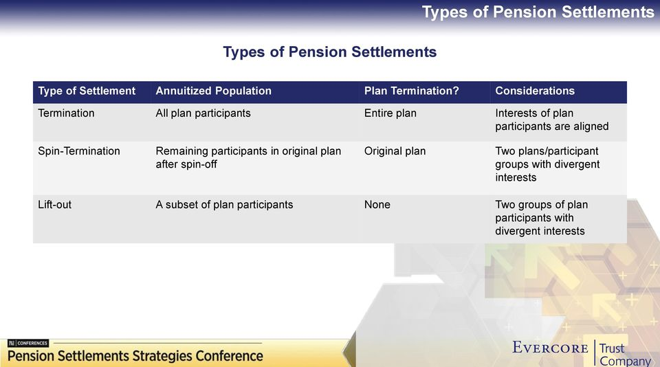 Spin-Termination Remaining participants in original plan after spin-off Original plan Two plans/participant groups