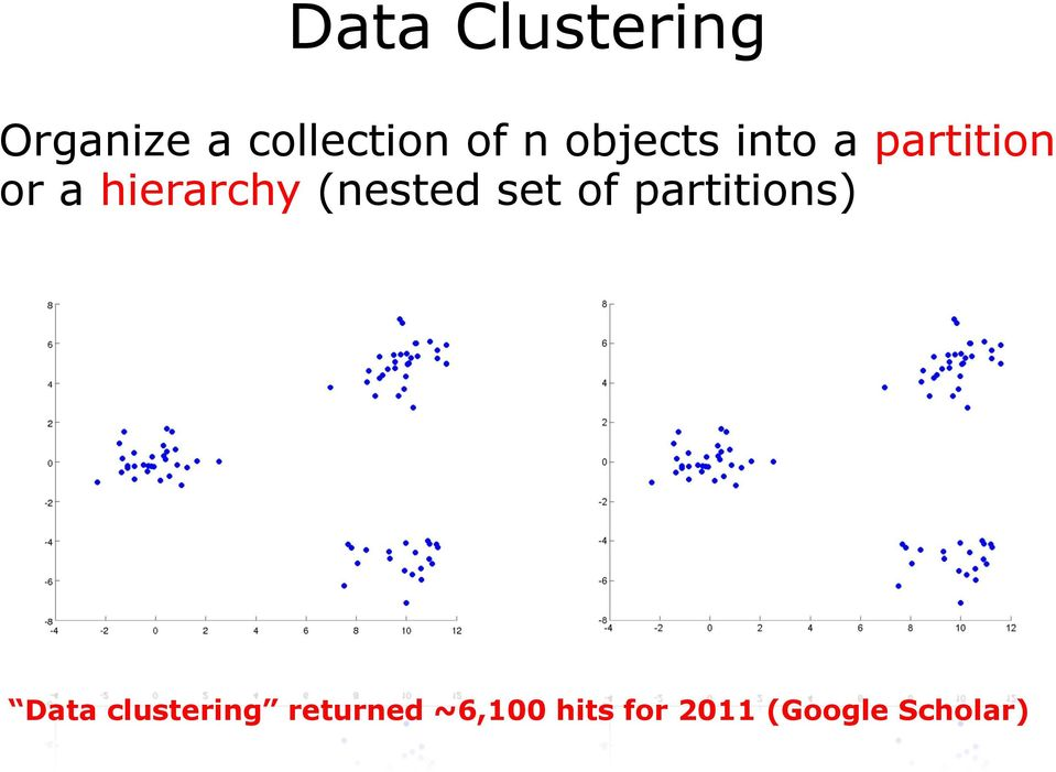 (nested set of partitions) Data clustering