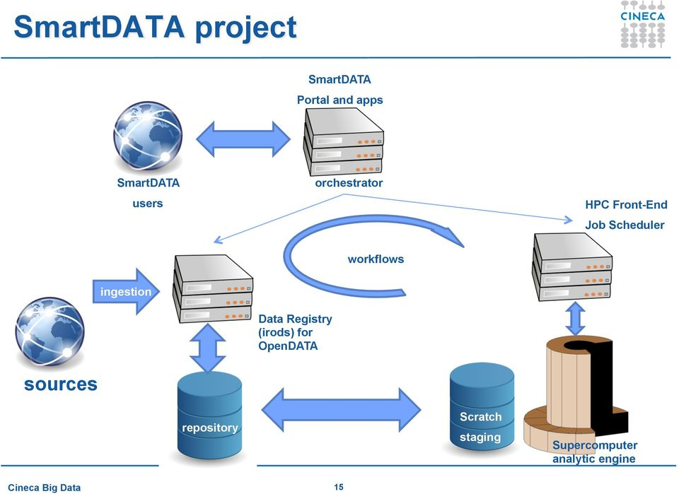 ingestion Data Registry (irods) for OpenDATA sources