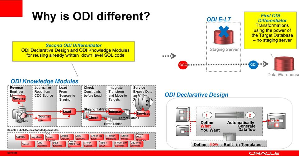 power of the Target Database no staging server OGG ODI ODI Knowledge Modules Reverse Engineer Metadata Reverse CDC Sources SAP/R3 Siebel Journalize Read from CDC Source Log Miner Journal ize Sample