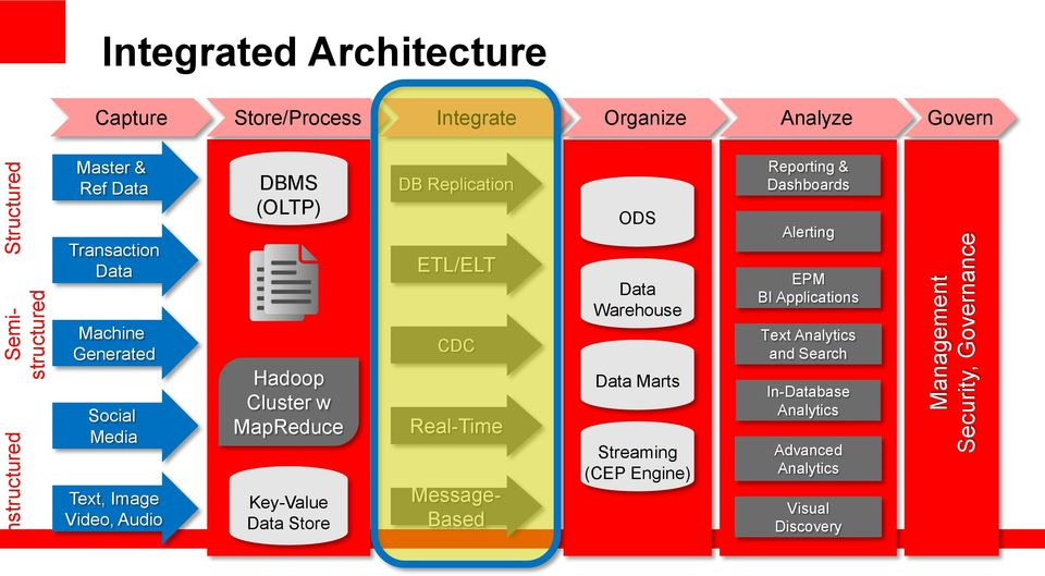 MapReduce Key-Value Data Store DB Replication ETL/ELT CDC Real-Time Message- Based ODS Data Warehouse Data Marts Streaming (CEP Engine)