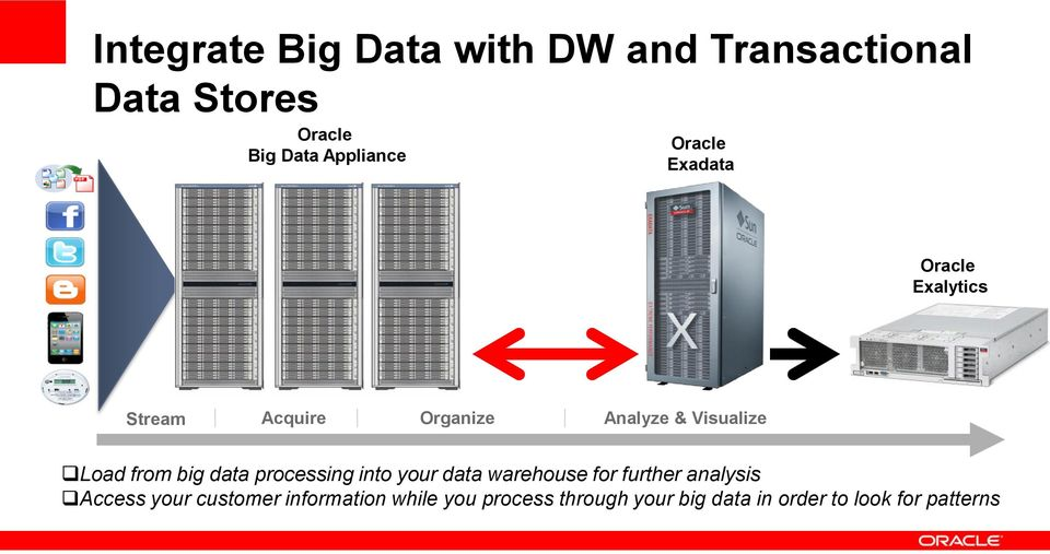 from big data processing into your data warehouse for further analysis Access your