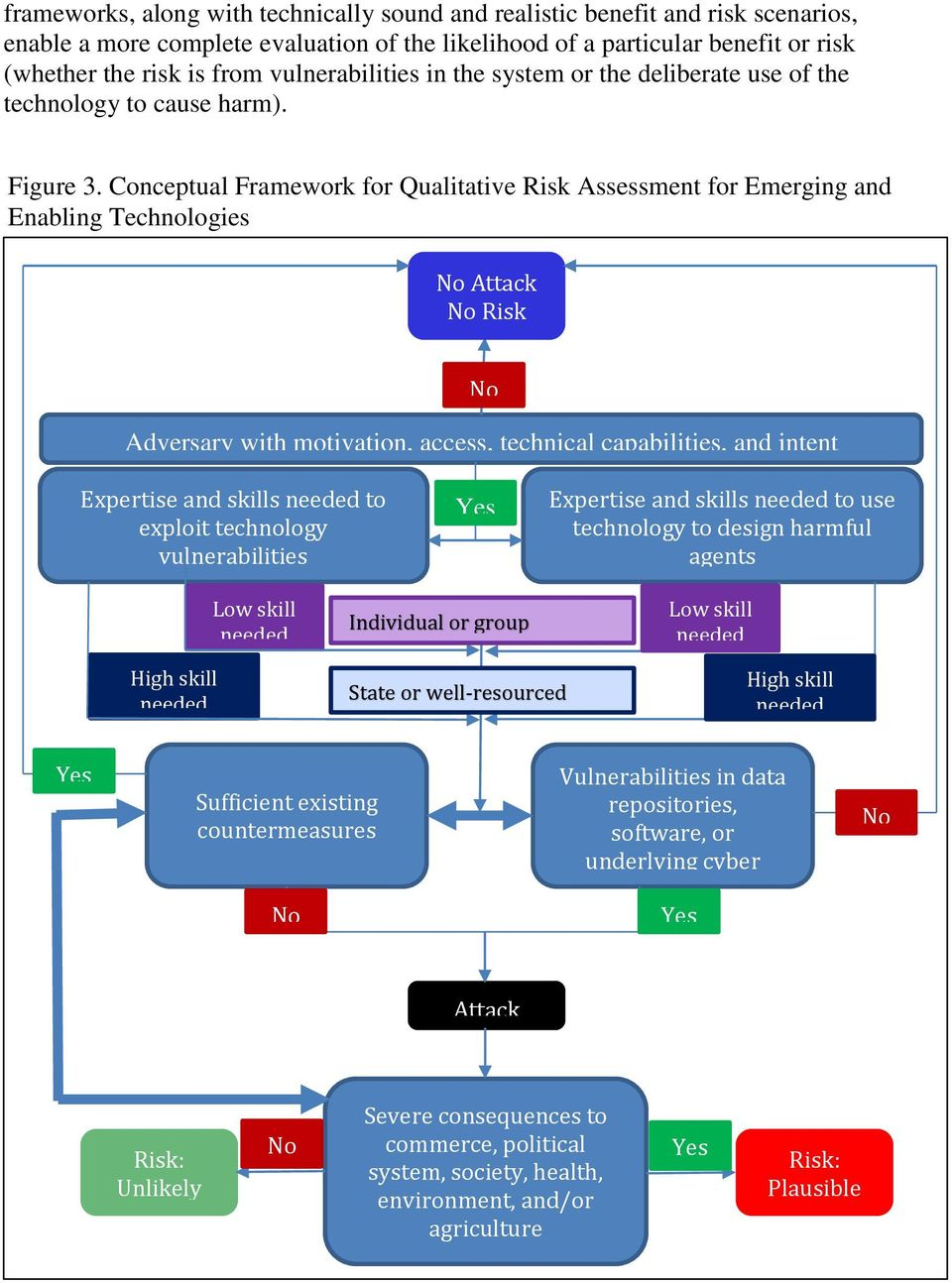 Conceptual Framework for Qualitative Risk Assessment for Emerging and Enabling Technologies No Attack No Risk No Adversary with motivation, access, technical capabilities, and intent Expertise and