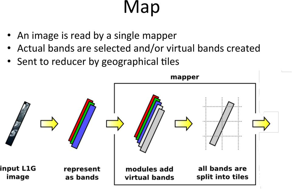 and/or virtual bands created