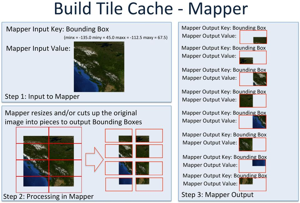 Mapper Mapper resizes and/or cuts up the original image into pieces to output Bounding Boxes Mapper Output Key: Bounding Box Mapper Output Value: Mapper Output Key: Bounding Box