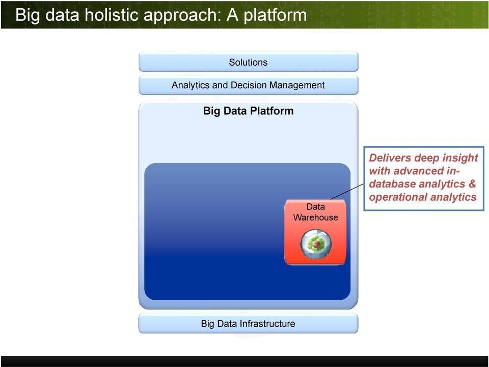 Platform Data Warehouse Delivers deep insight with advanced