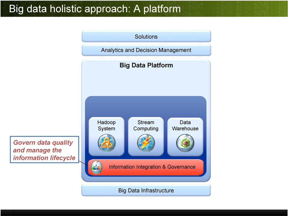 Computing Data Warehouse Govern data quality and manage the