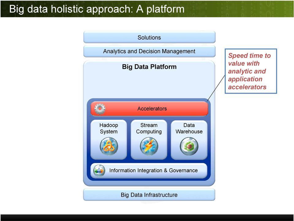 analytic and application accelerators Accelerators Hadoop System