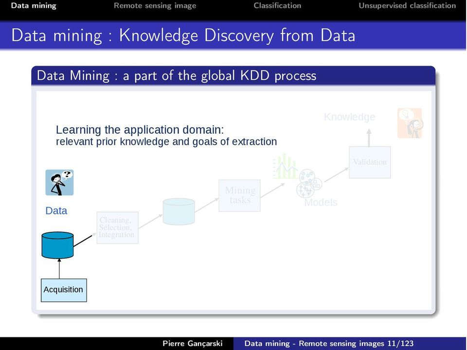 of extraction Knowledge Validation Data Cleaning, Sélection, Integration Mining
