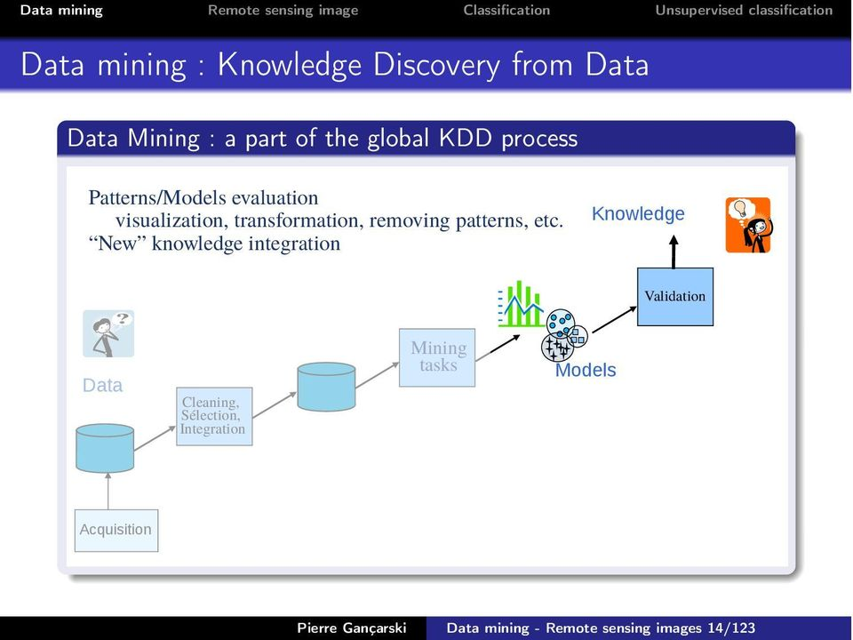 etc. New knowledge integration Knowledge Validation Data Cleaning, Sélection,