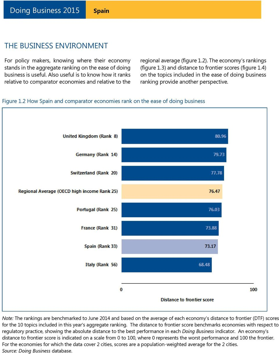 4) on the topics included in the ease of doing business ranking provide another perspective. Figure 1.
