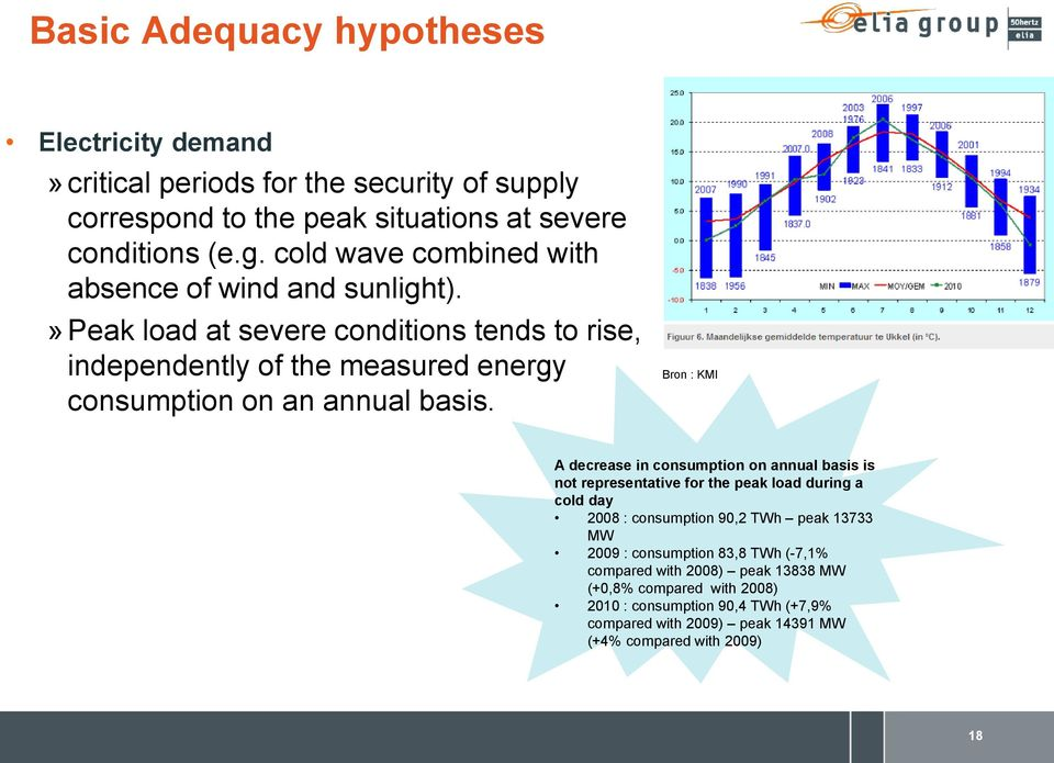 » Peak load at severe conditions tends to rise, independently of the measured energy consumption on an annual basis.