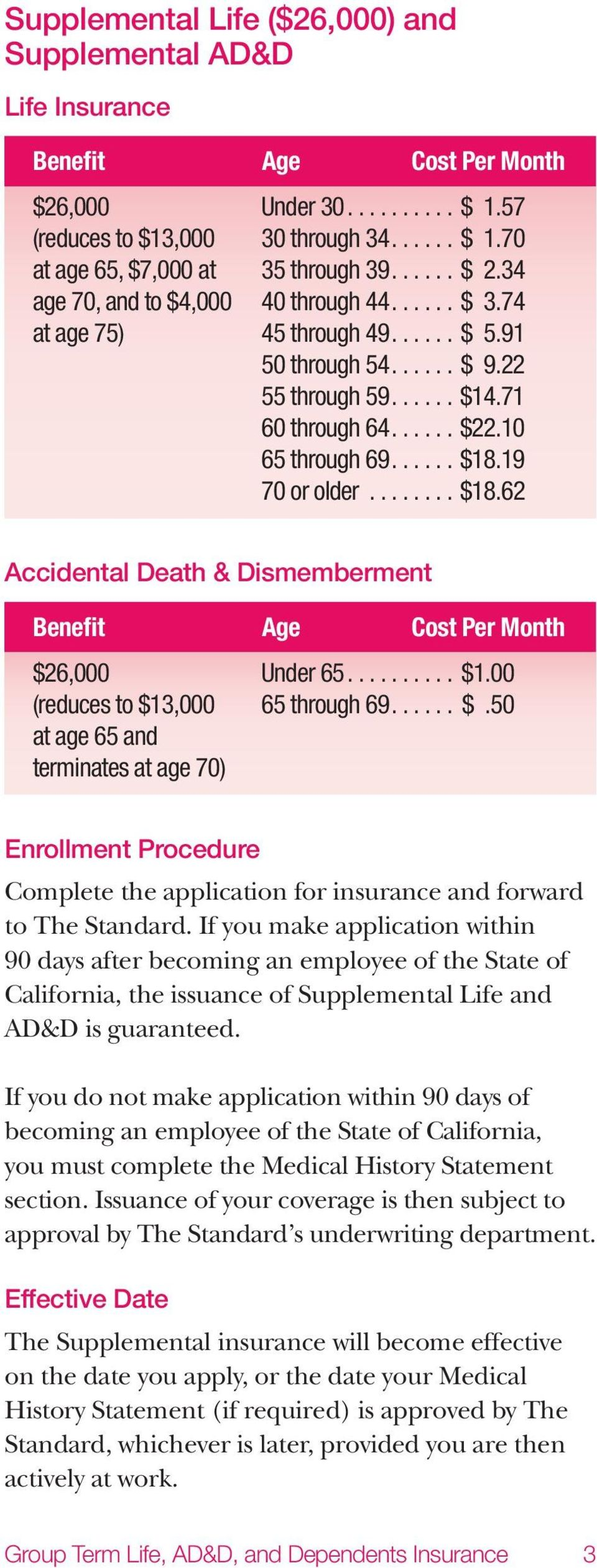 19 70 or older........ $18.62 Accidental Death & Dismemberment Benefit Age Cost Per Month $26,000 Under 65.......... $1.00 (reduces to $13,000 65 through 69...... $.50 at age 65 and terminates at age 70) Enrollment Procedure Complete the application for insurance and forward to The Standard.