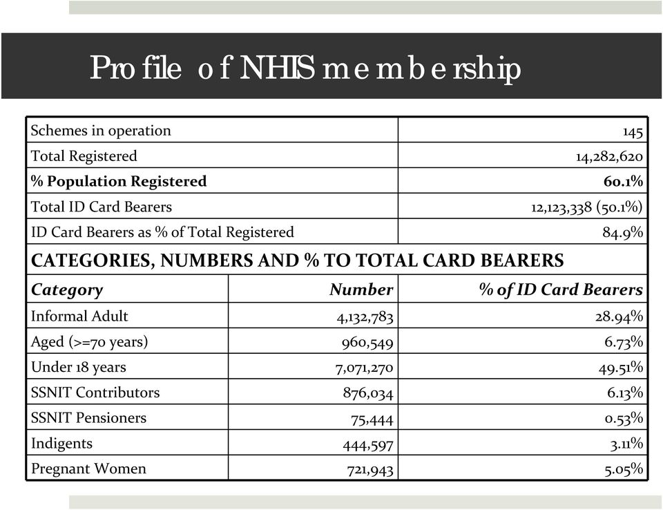 9% CATEGORIES, NUMBERS AND % TO TOTAL CARD BEARERS Category Number % of ID Card Bearers Informal Adult 4,132,783 28.