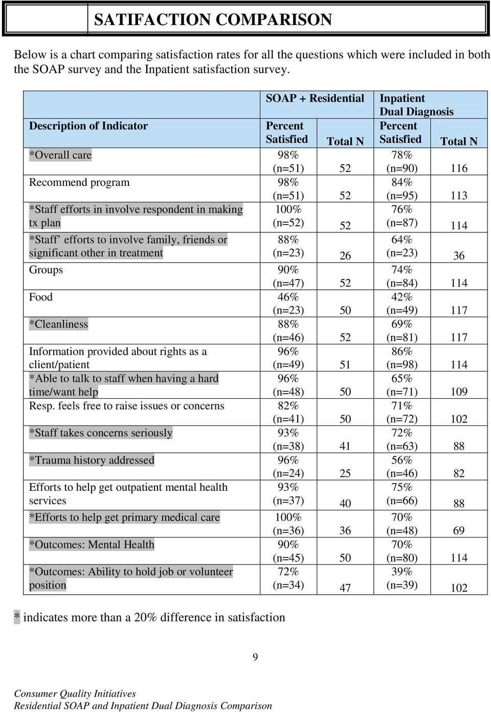 *Staff efforts to involve family, friends or significant other in treatment 88% (n=23) 26 Groups 90% (n=47) 52 Food 46% (n=23) 50 *Cleanliness 88% (n=46) 52 Information provided about rights as a 96%
