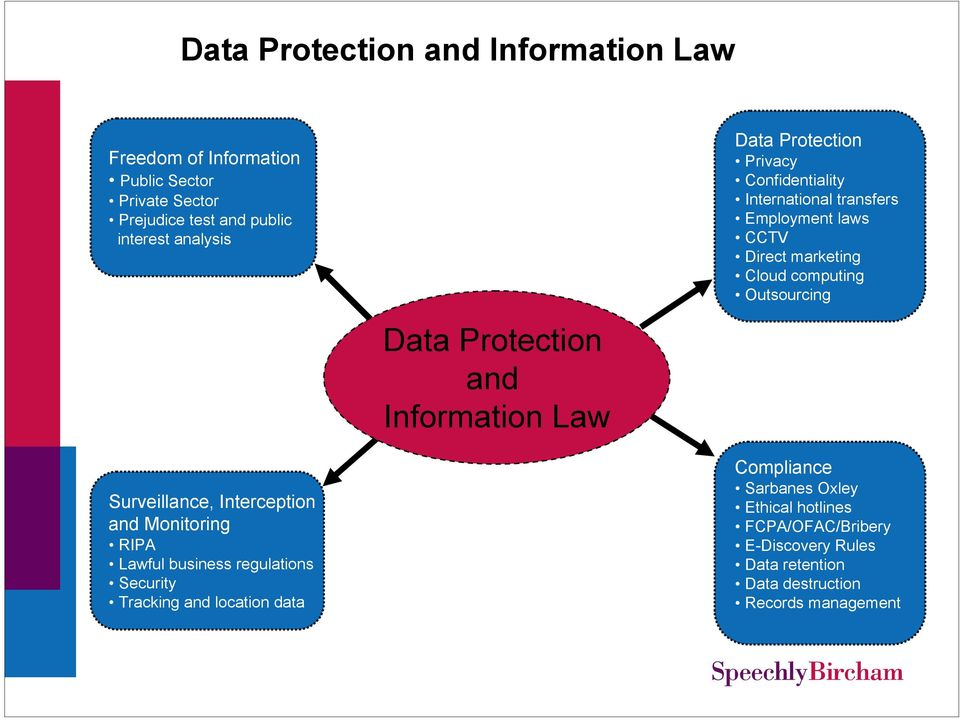 Data Protection and Information Law Compliance Surveillance, Interception and Monitoring RIPA Lawful business regulations Security